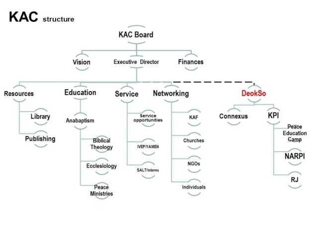 KAC_structure